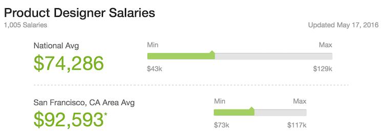 product-designer-salaries